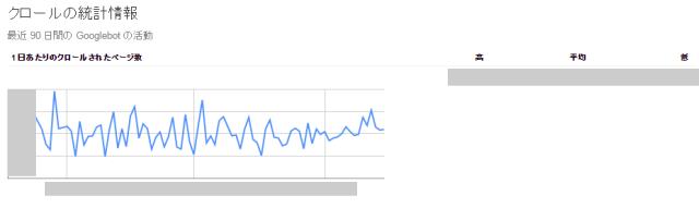 Google「Search Console」クロールの統計情報