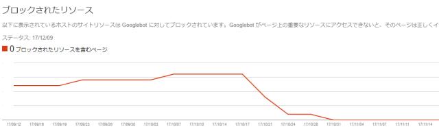 Googleサーチコンソール「ブロックされたリソース」が解決したグラフ