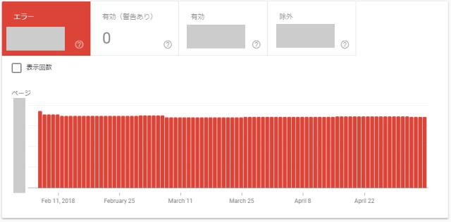 新サーチコンソールのエラー「送信されたURLにnoindexタグが追加されています」グラフ表示