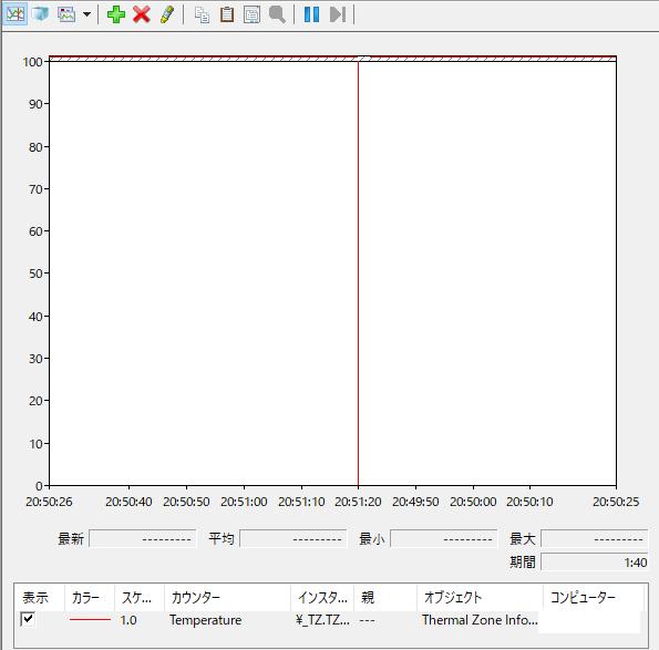 [Windows10]パフォーマンスモニターに「Temperature(温度)」が追加された