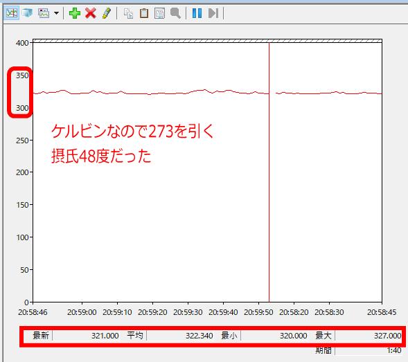 [Windows10]パフォーマンスモニターに「Temperature(温度)」グラフの見方